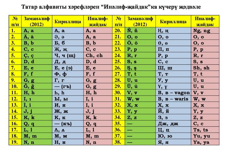 Латин хәрефләре белән домен исемен ничек язарга